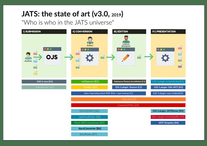 JATS-workflow-v03-2019