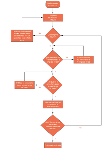 DiagramaFlujoPKPSchool_VisualDesigner_MAC(2)
