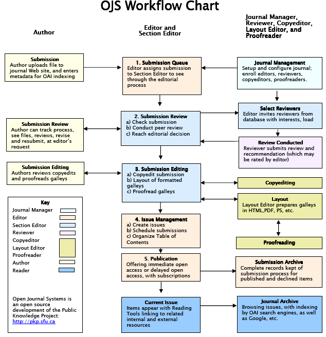 Workflow chart image - Software Support - PKP Community Forum